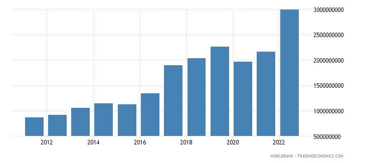 rwanda exports of goods and services us dollar wb data