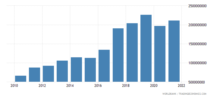 rwanda exports of goods and services us dollar wb data