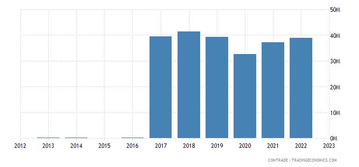 rwanda exports pakistan