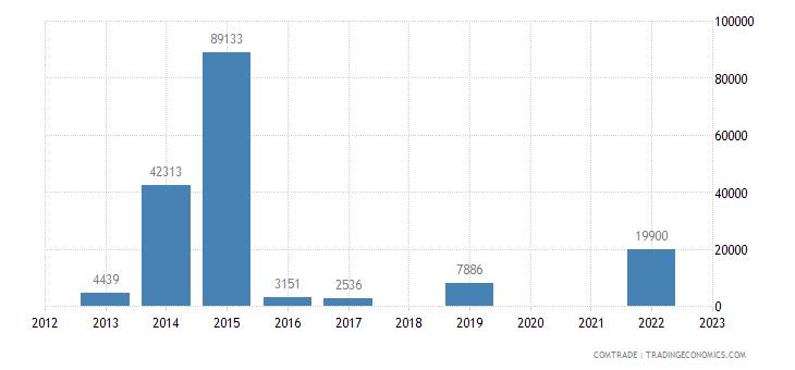 rwanda exports philippines