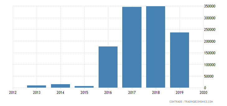 rwanda exports poland