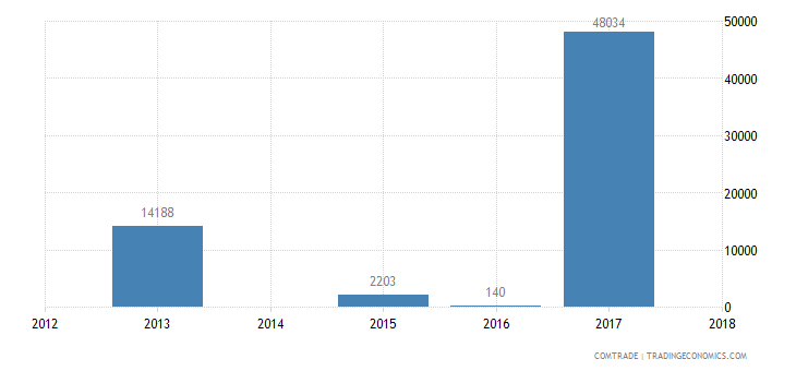 rwanda exports portugal