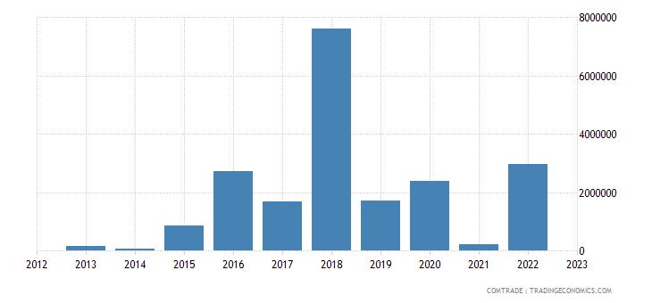 rwanda exports qatar