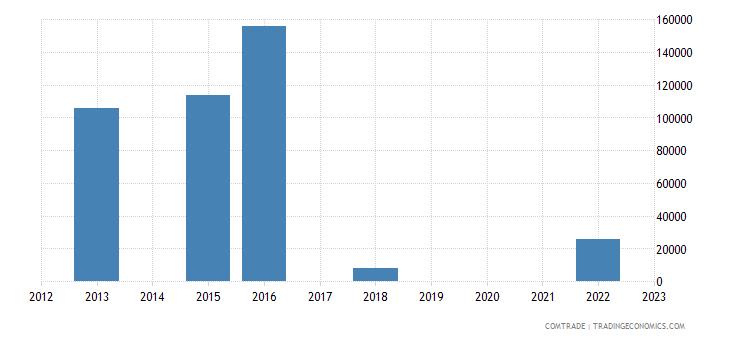 rwanda exports romania