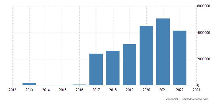 rwanda exports russia