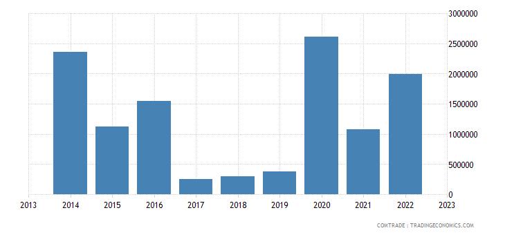 rwanda exports saudi arabia