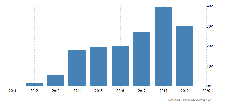 rwanda exports singapore