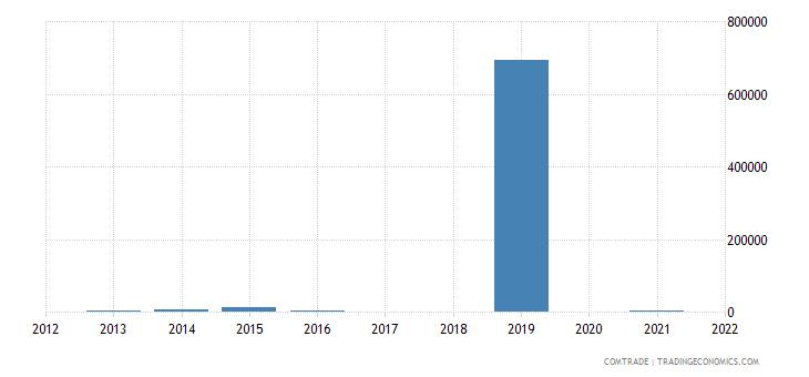 rwanda exports slovakia