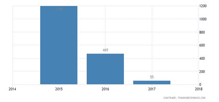 rwanda exports slovenia