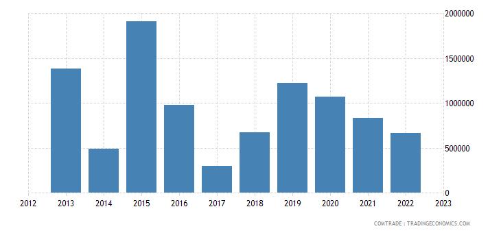 rwanda exports south africa