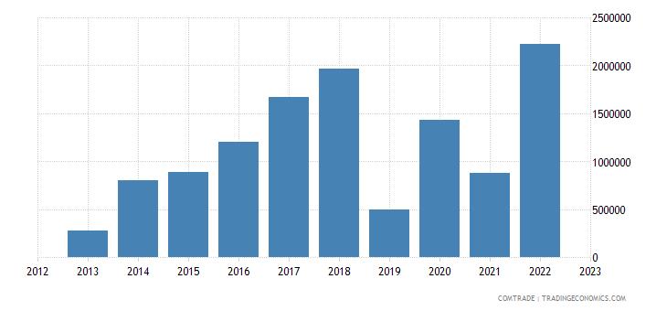 rwanda exports south korea