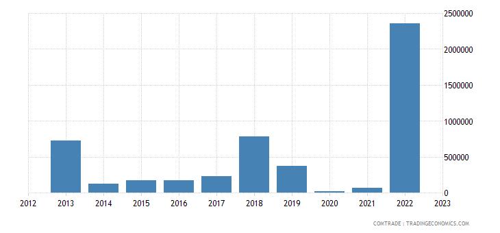 rwanda exports spain
