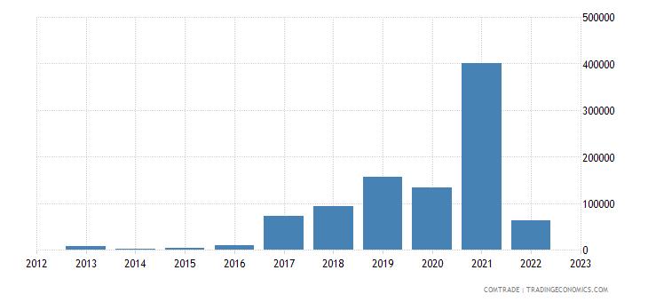 rwanda exports sri lanka