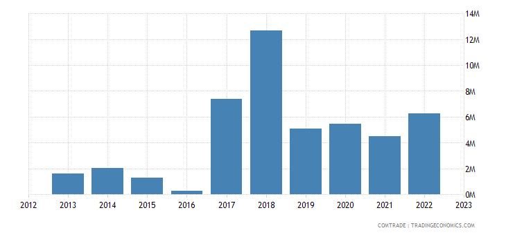 rwanda exports sudan