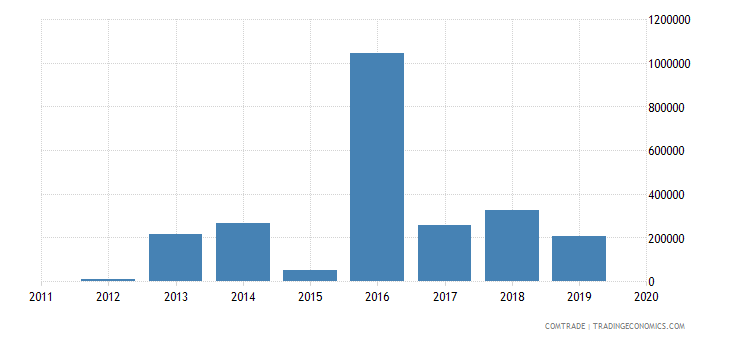 rwanda exports sweden