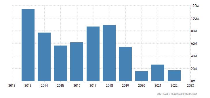 rwanda exports switzerland