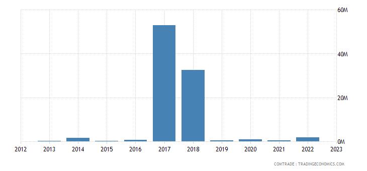 rwanda exports thailand