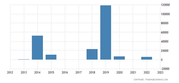 rwanda exports tunisia
