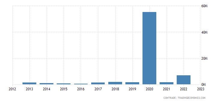 rwanda exports turkey