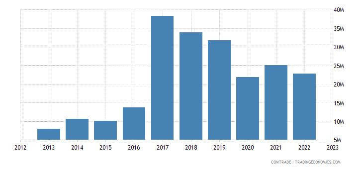 rwanda exports uganda