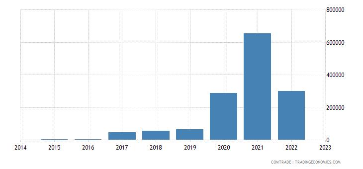 rwanda exports ukraine