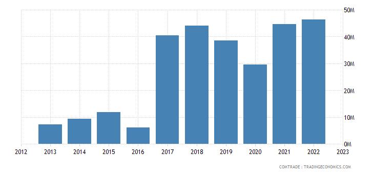 rwanda exports united kingdom