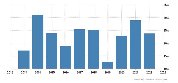 rwanda exports united states