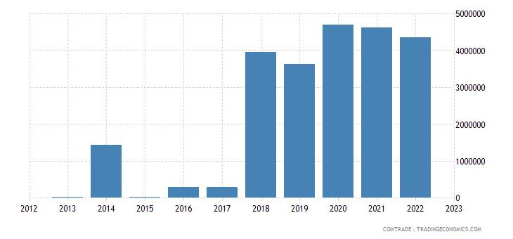 rwanda exports vietnam