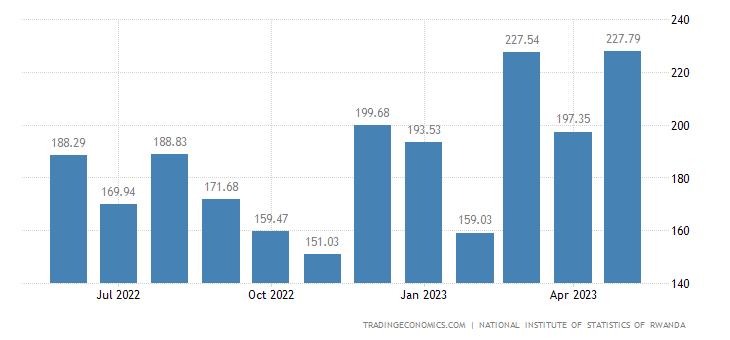 Rwanda Exports