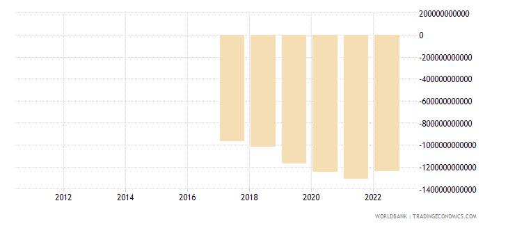 rwanda external balance on goods and services constant lcu wb data