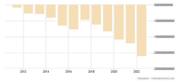 rwanda external balance on goods and services current lcu wb data