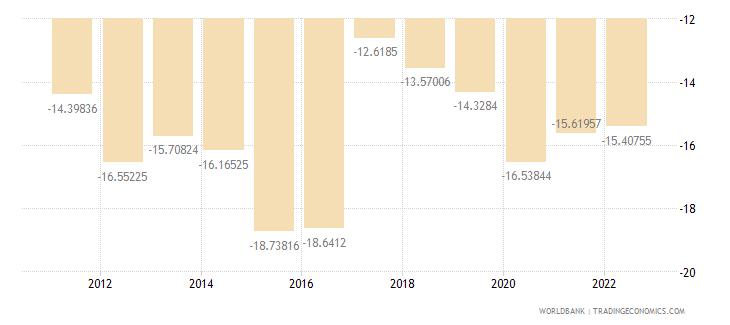 rwanda external balance on goods and services percent of gdp wb data