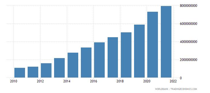 rwanda external debt stocks long term dod us dollar wb data