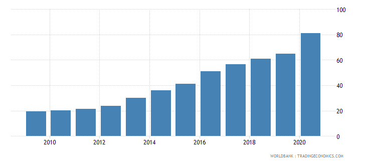 rwanda external debt stocks percent of gni wb data