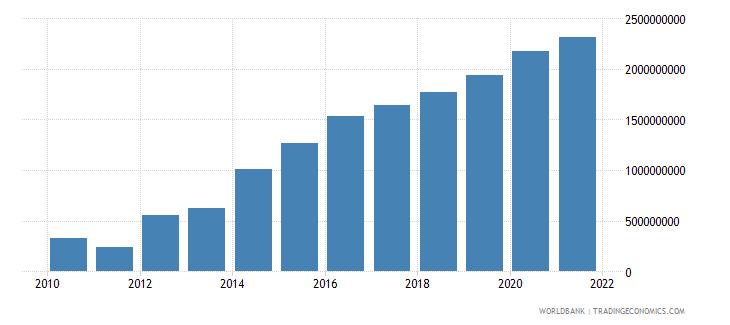 rwanda external debt stocks private nonguaranteed png dod us dollar wb data