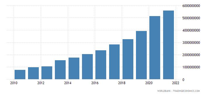 rwanda external debt stocks public and publicly guaranteed ppg dod us dollar wb data
