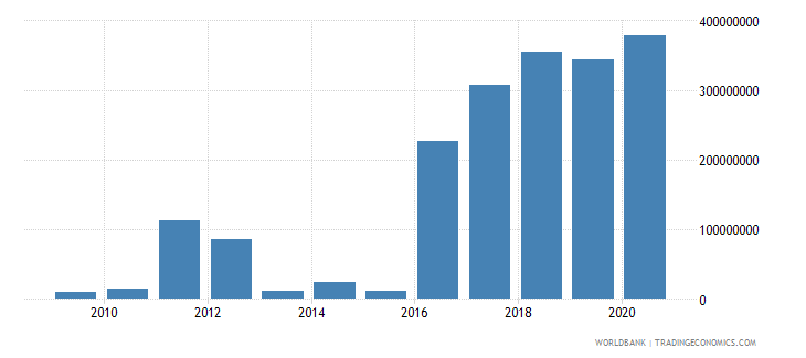rwanda external debt stocks short term dod us dollar wb data