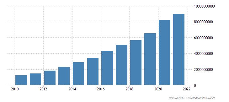 rwanda external debt stocks total dod us dollar wb data