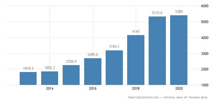 Rwanda Public External Debt