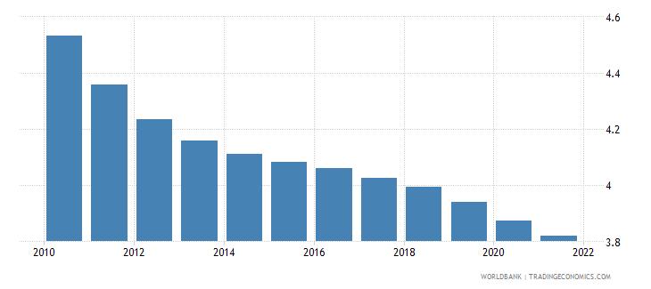 rwanda fertility rate total births per woman wb data