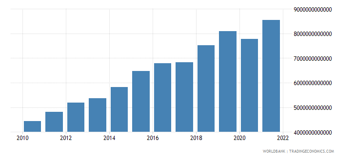rwanda final consumption expenditure constant lcu wb data