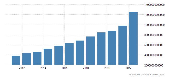rwanda final consumption expenditure current lcu wb data
