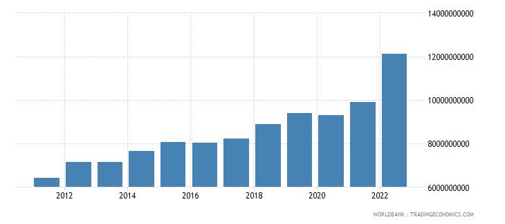 rwanda final consumption expenditure us dollar wb data