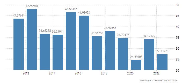 rwanda food exports percent of merchandise exports wb data