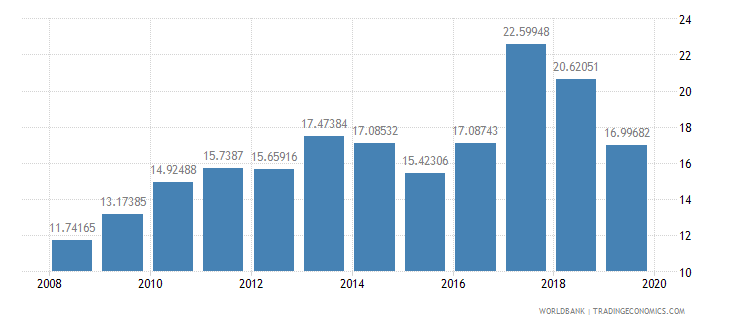 rwanda food imports percent of merchandise imports wb data