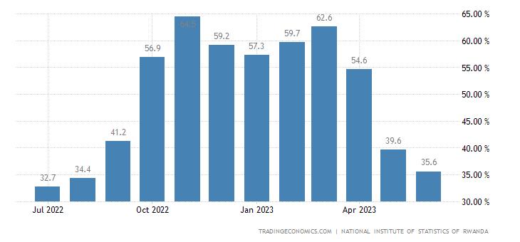 Rwanda Food Inflation