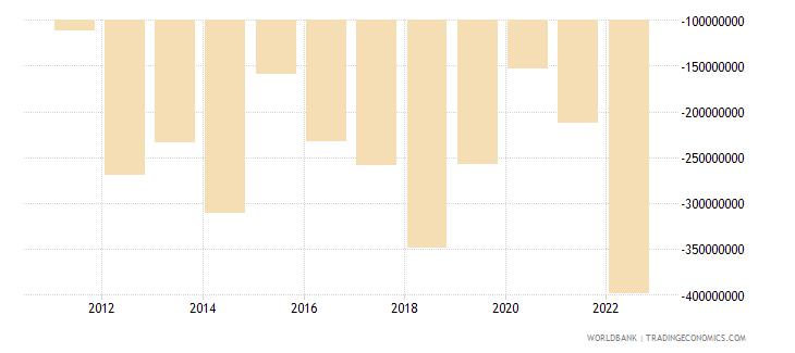 rwanda foreign direct investment net bop us dollar wb data