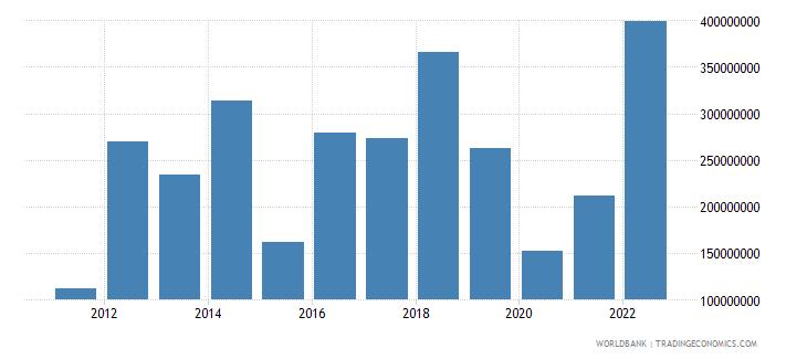 rwanda foreign direct investment net inflows bop us dollar wb data