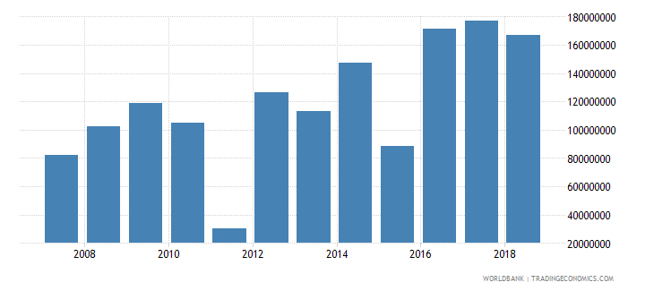 rwanda foreign direct investment net inflows in reporting economy drs us dollar wb data