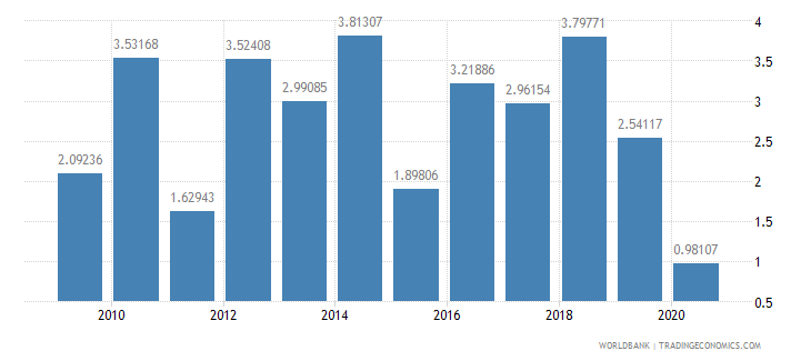 rwanda foreign direct investment net inflows percent of gdp wb data